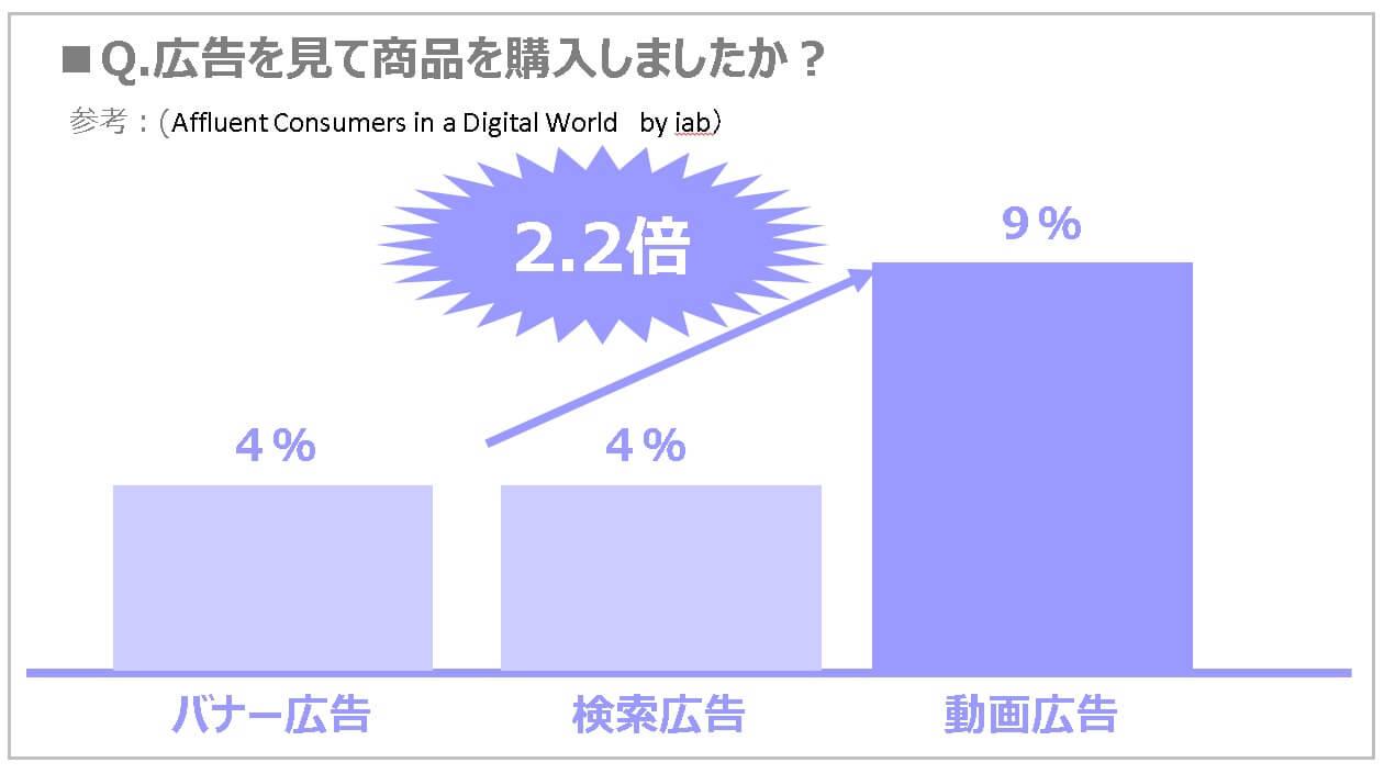 4.動画広告比較