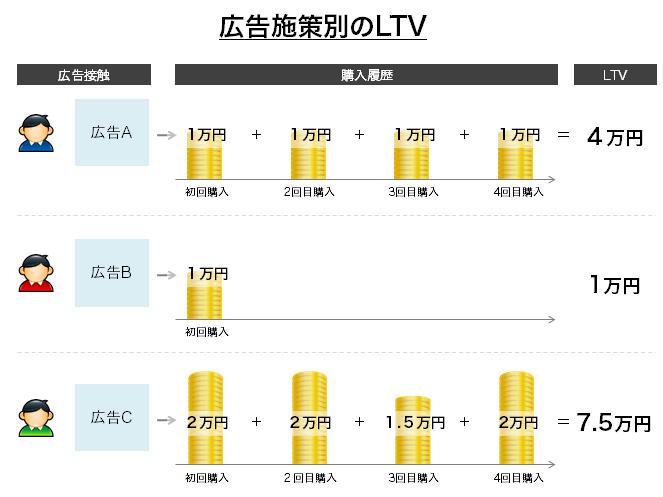 広告施策別のLTV