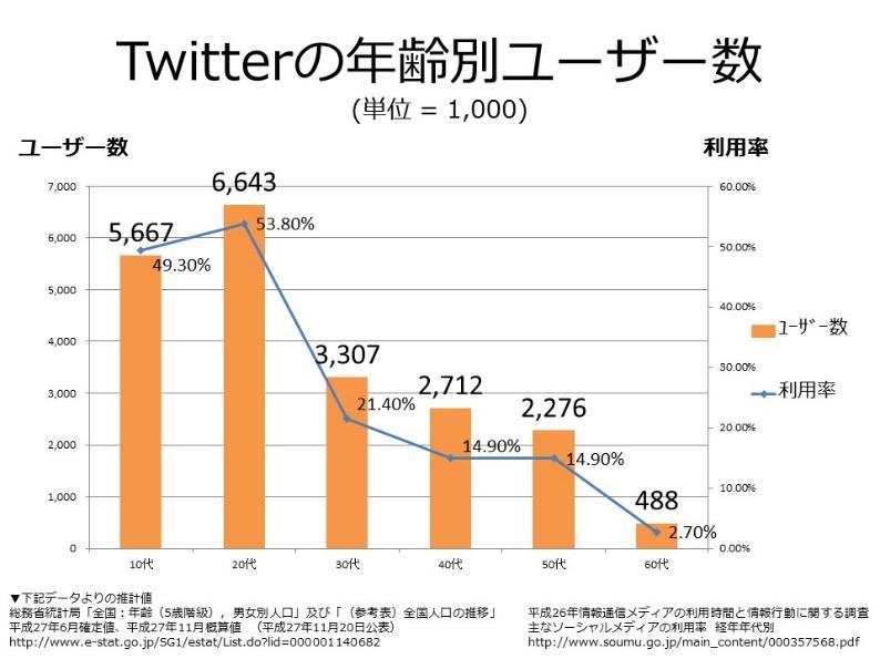 Twitterの年齢別ユーザー層