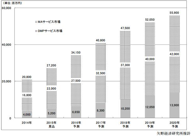 マーケティングオートメーションの市場規模