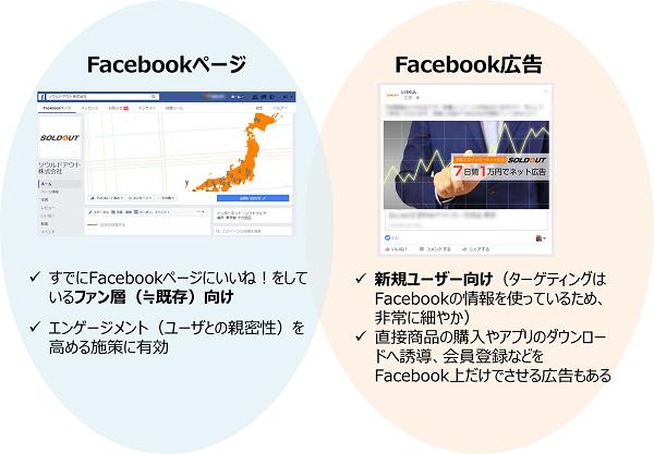 facebookページ活用法