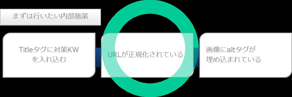 検索エンジン最適化1