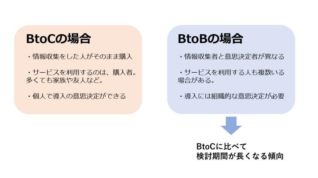 BtoBマーケティング