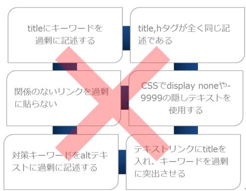 検索エンジン最適化3