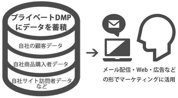 プライベートDMP