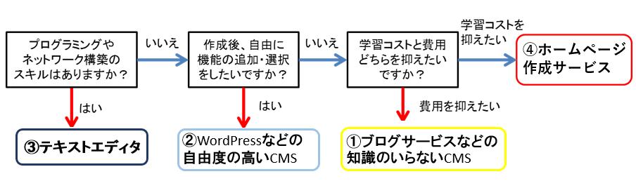 ホームページ作成方法2