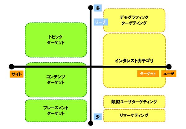 インタレストカテゴリ1
