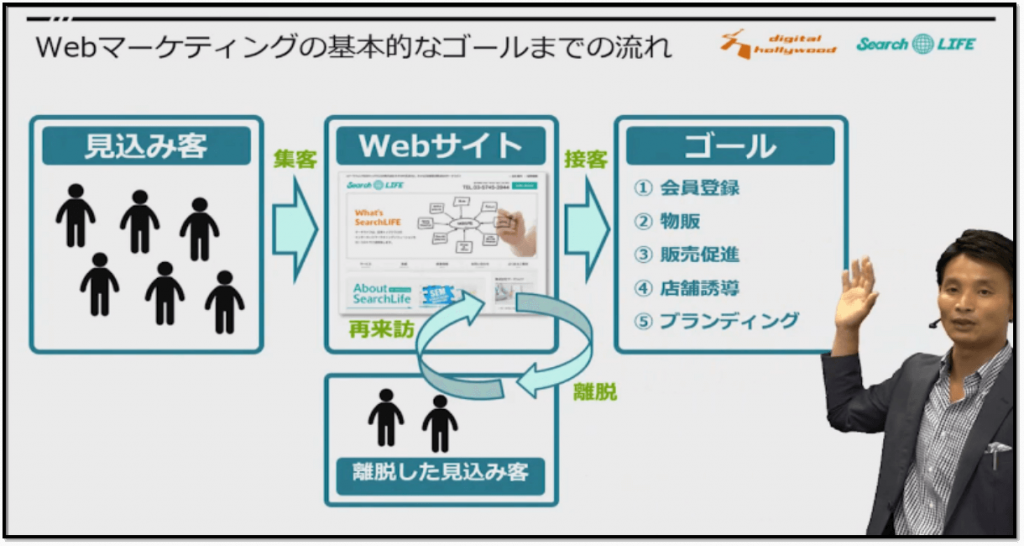 Webマーケティング基礎3