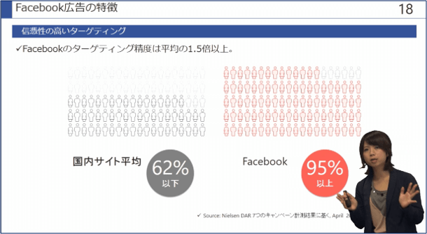 Facebook広告_メリット6
