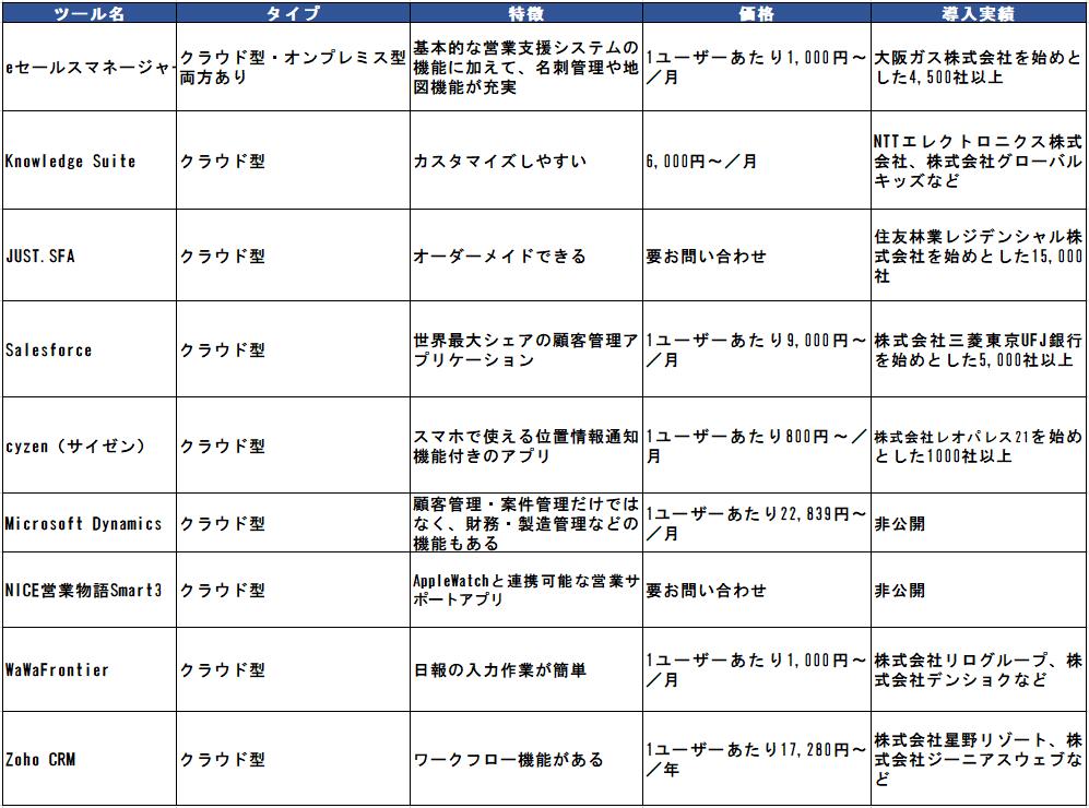 SFAツール比較表