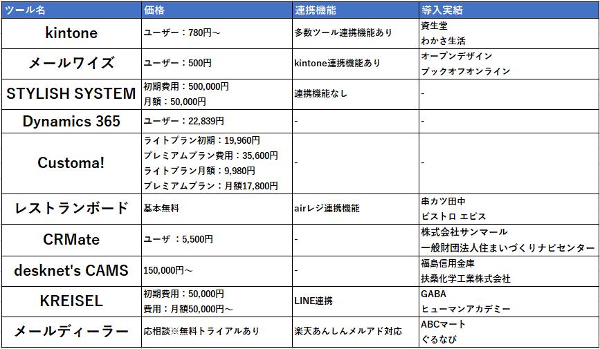 問い合わせ管理システム比較表