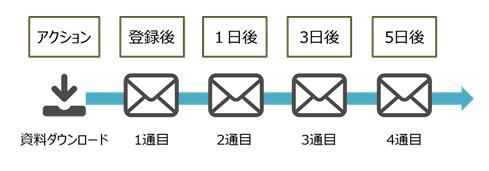 btobマーケティング事例4