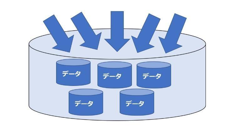 データベースソフト図