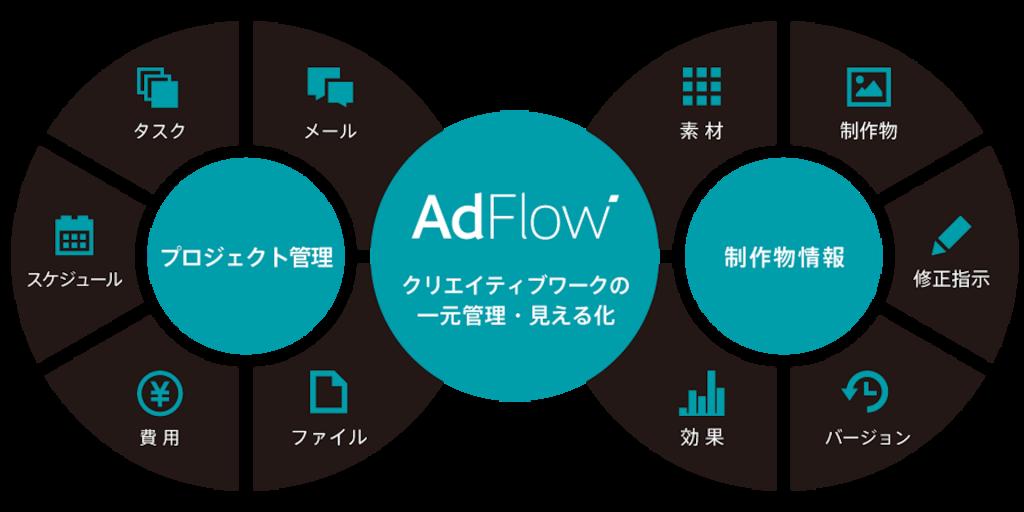 AdFlow図