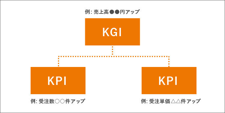 KPIとKGIの違いイメージ