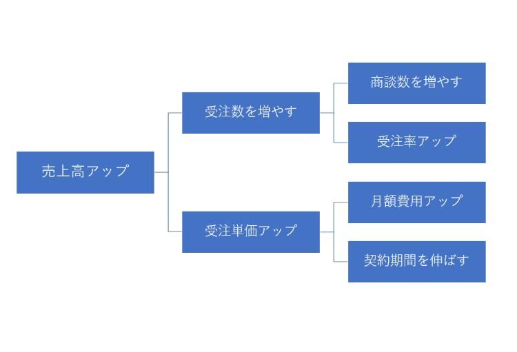 ロジックツリーイメージ2
