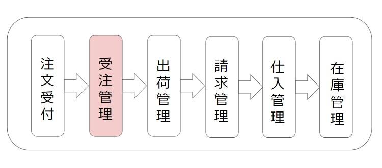 販売管理プロセス図
