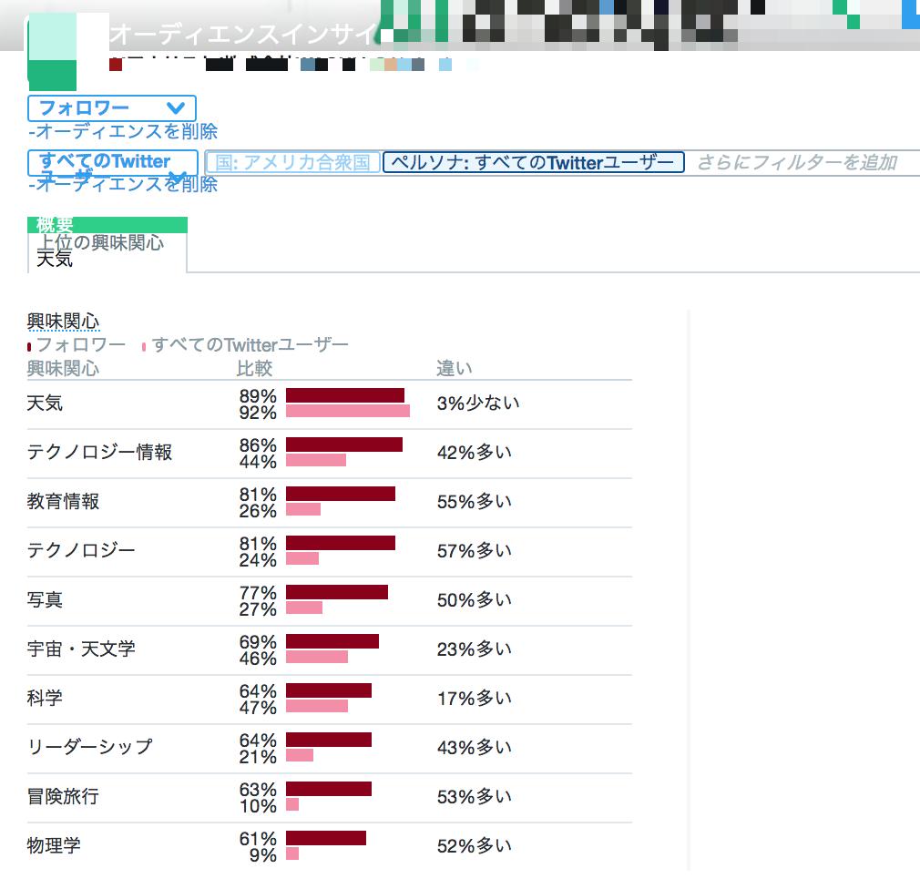 Twitter 解析14