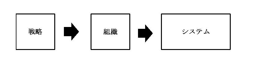 組織マネジメント2