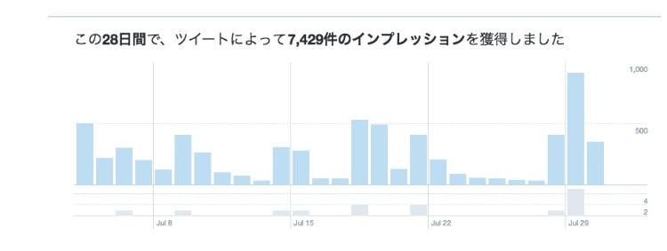 Twitter 解析8