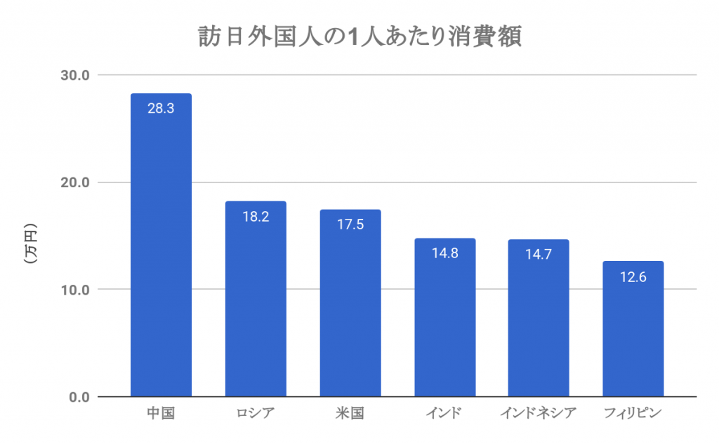 (国別)訪日外国人1人あたりの消費額
