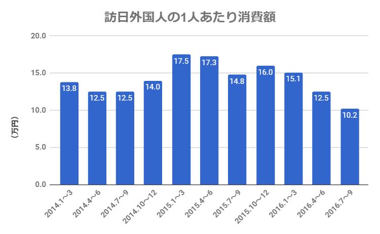 (年度別)訪日外国人1人あたりの消費額