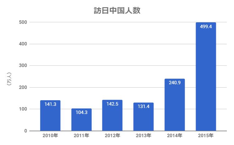 訪日中国人数