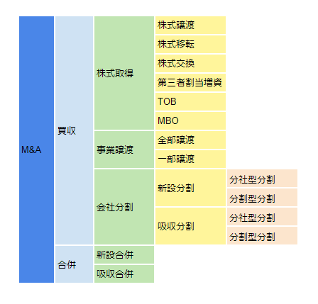 M&A図解