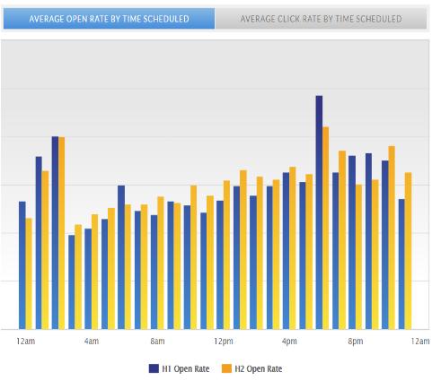 メール開封率時間帯別平均