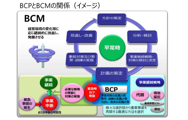 bcpとbcmの関係