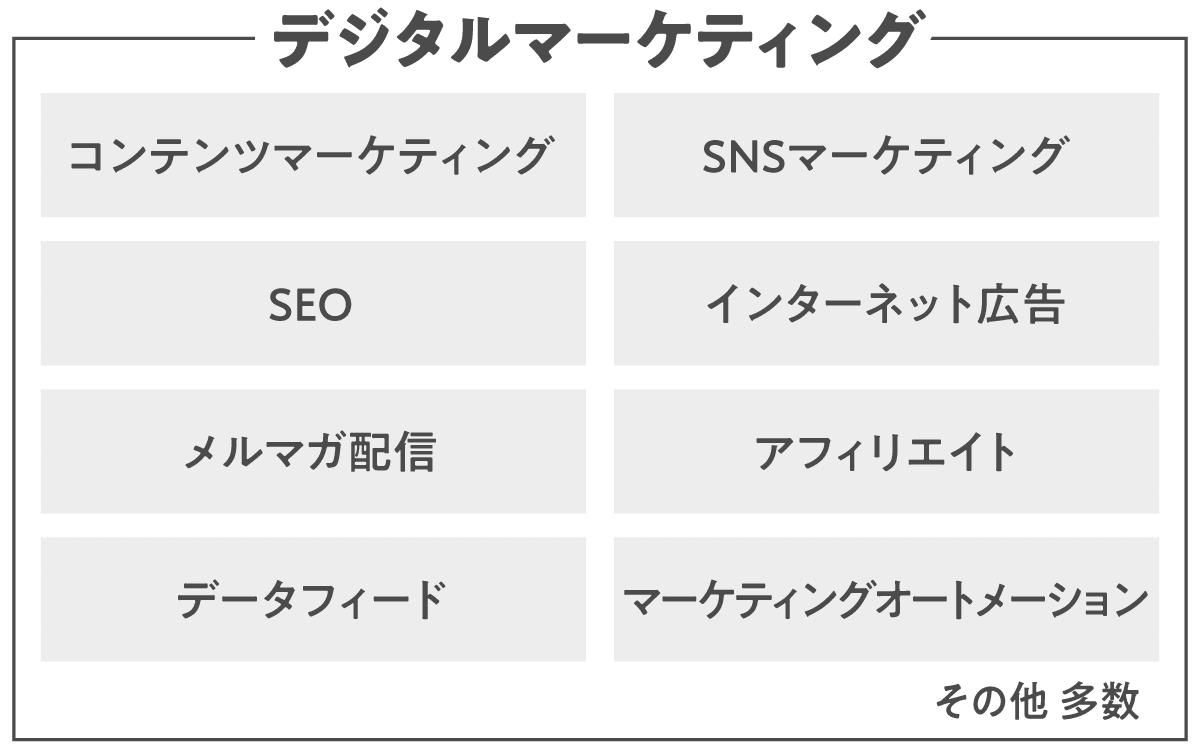 デジタルマーケティングの種類