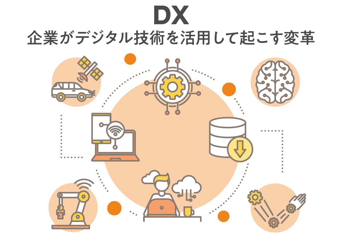 デジタルトランスフォーメーションのイメージ図