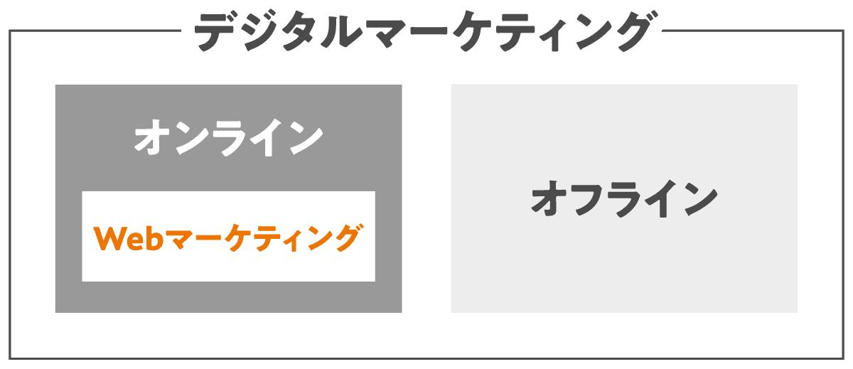 デジタルマーケティングとWebマーケティングのイメージ図