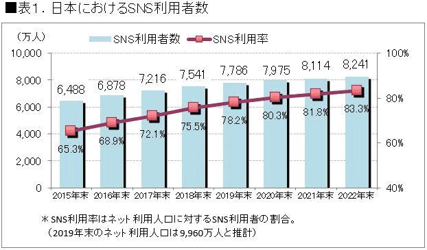 日本におけるSNS利用者数のグラフ