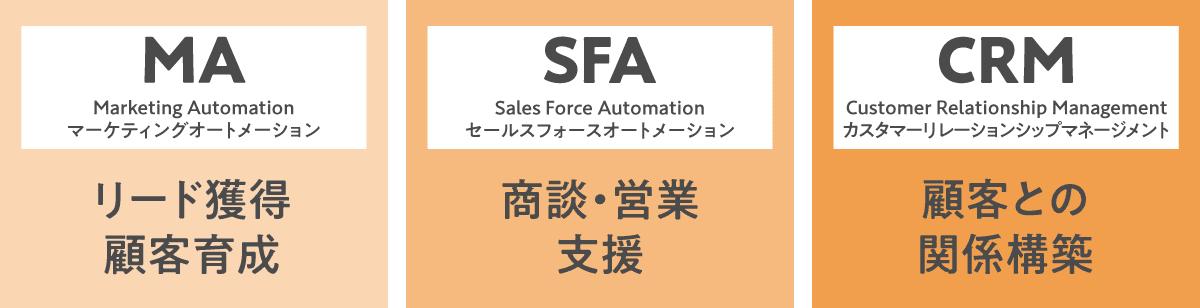 MA・SFA・CRMの説明