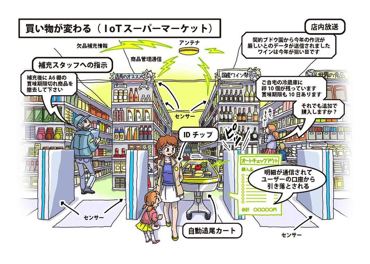 買い物が変わる(IoTスーパーマーケット)