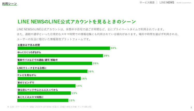 LINE ダイナミック 広告03 LISKUL