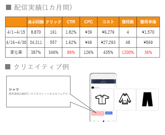 LINE ダイナミック 広告05|LISKUL