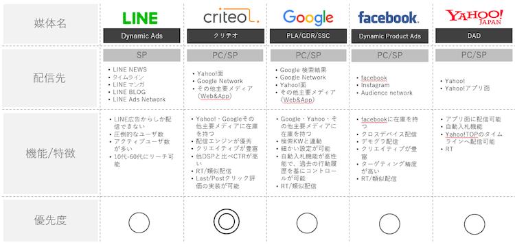 LINE ダイナミック 広告08 LISKUL