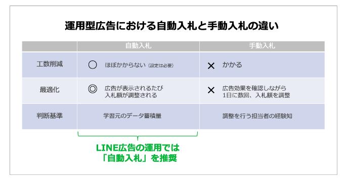 LNE 広告 運用 03 LISKUL