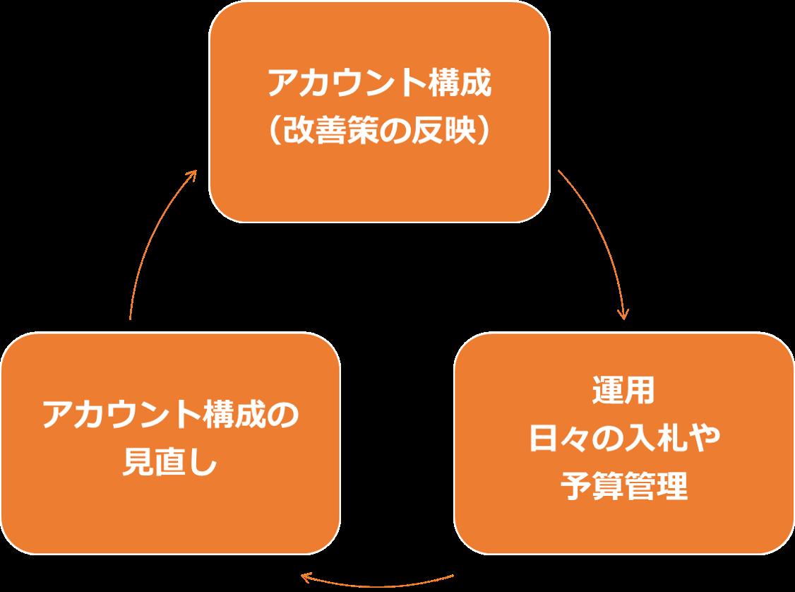 広告運用のサイクル
