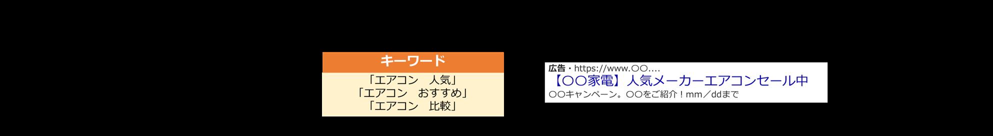 関連性の例