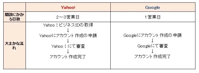 リスティング広告 始め方01|LISKUL