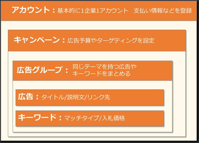 リスティング広告 始め方04|LISKUL