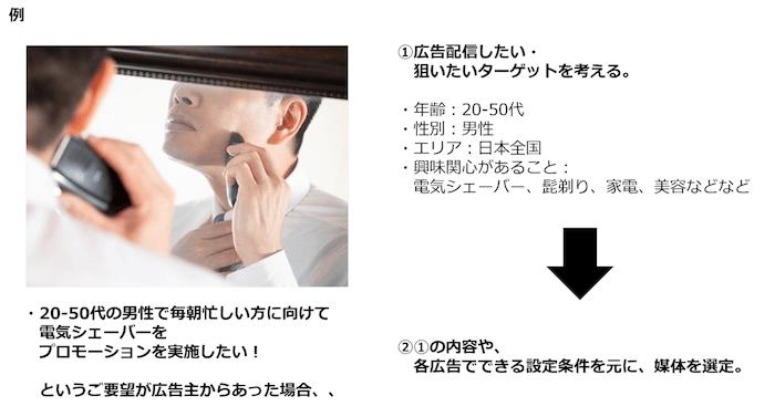 Web広告 プランニング02|LISKUL