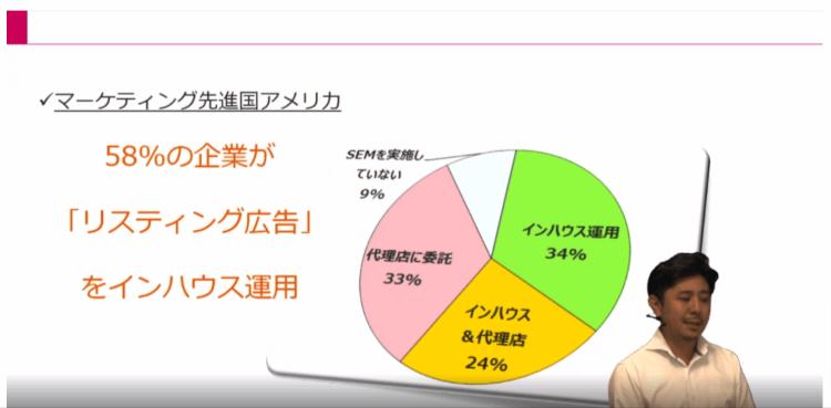 Webマーケティング実行体制01|LISKUL