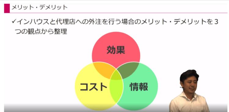 Webマーケティング実行体制02|LISKUL