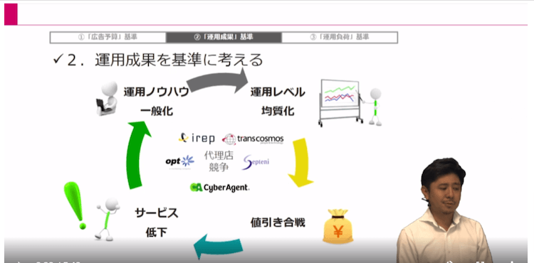 Webマーケティング実行体制04|LISKUL