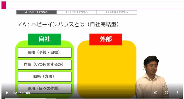 Webマーケティング実行体制07|LISKUL