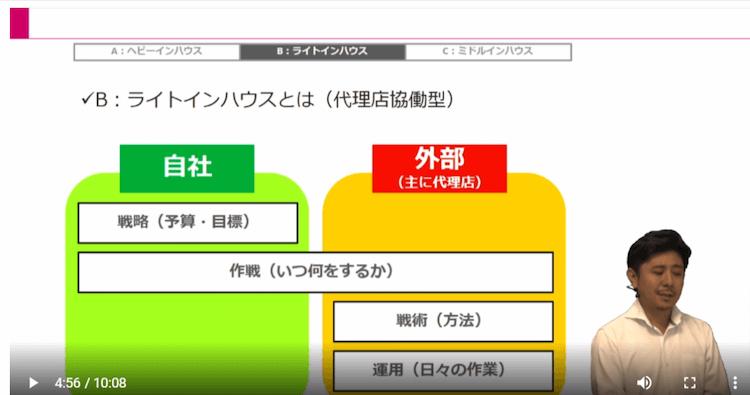 Webマーケティング実行体制09|LISKUL